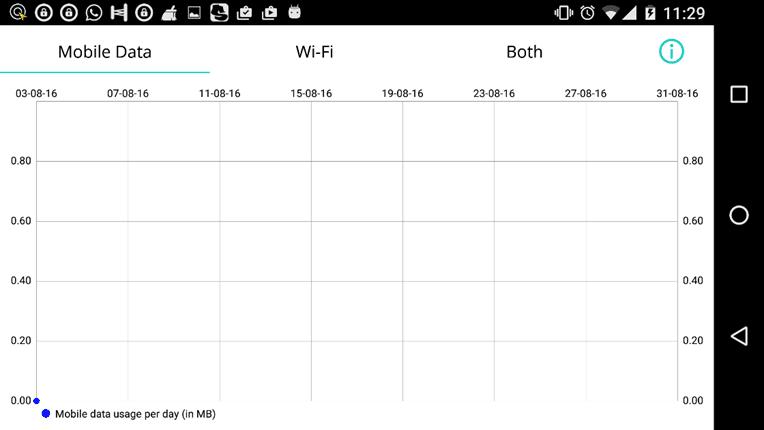 Data use chart on Check Data Usage App